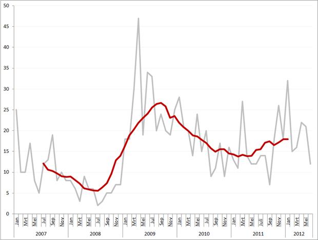 Aantal faillissementen per maand en obv. voortschrijdend gemiddeld maandvolume, januari 2007 – juni 2012