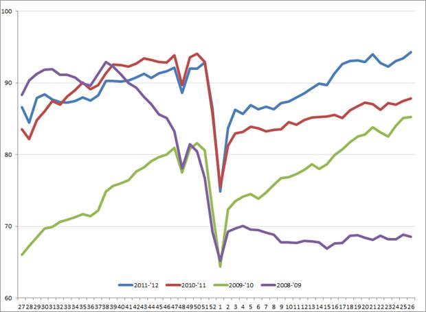 Amerikaanse uitzendindex, 2008 – heden. Bron: ASA