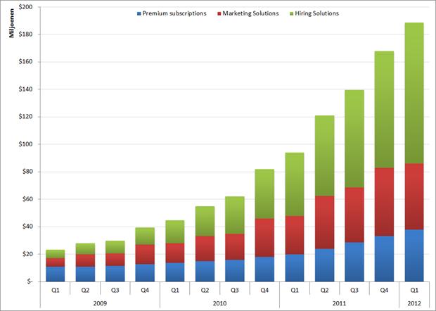 LinkedIn: Omzet per productgroep per kwartaal, Q1 2009 – Q1 2012