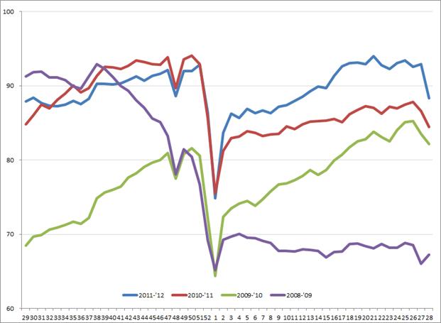 Amerikaanse uitzendindex, week 29, 2008 – week 28, 2012. Bron: ASA