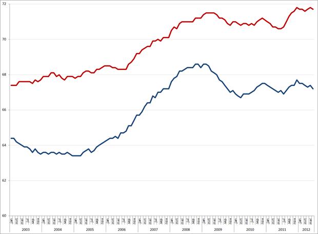 Ontwikkeling van de bruto (rood) en netto (blauw) arbeidsparticipatie, 2003 – heden. Bron: CBS