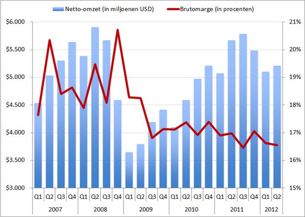 Manpower: Omzet en brutomarge, Q1 2007 – Q2 2012