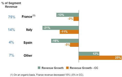 Omzetontwikkeling geselecteerde landen regio Zuid-Europa, Q2 2011 vs. Q2 2012. Bron: Manpower