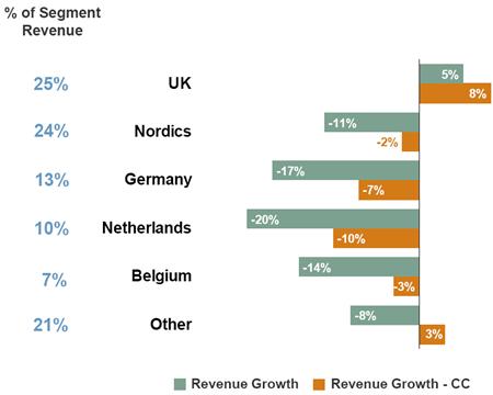 Omzetontwikkeling geselecteerde landen regio Noord-Europa, Q2 2011 vs. Q2 2012. Bron: Manpower
