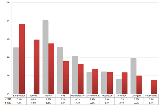 Marktaandeel top 10 vacaturesites; 2011 – 2012 (week 28 – 30). Bron: Jobfeed