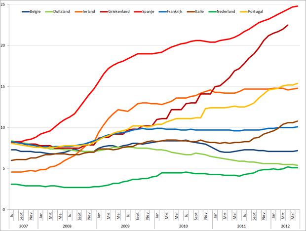 Werkloosheid geselecteerde Eurolanden (januari 2007 – juni 2012). Bron: Eurostat