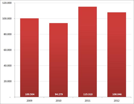 Aantal nieuwe vacatures in juli, 2009 – 2012. Bron : Jobfeed.