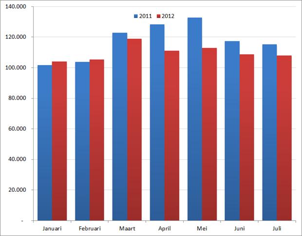 Aantal nieuwe vacatures per maand in de eerste zeven maanden, 2011 en 2012. Bron : Jobfeed.