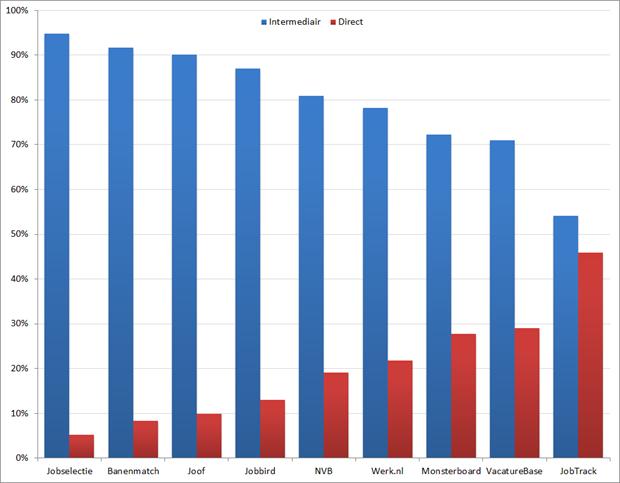 Verdeling (in %) intermediaire en directe vacatures, per vacaturesite. Bron: Jobfeed