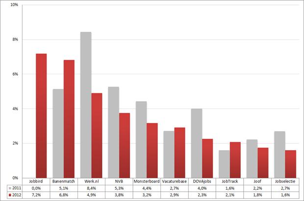 Marktaandeel top 10 vacaturesites; 2011 – 2012 (week 29 – 31). Bron: Jobfeed
