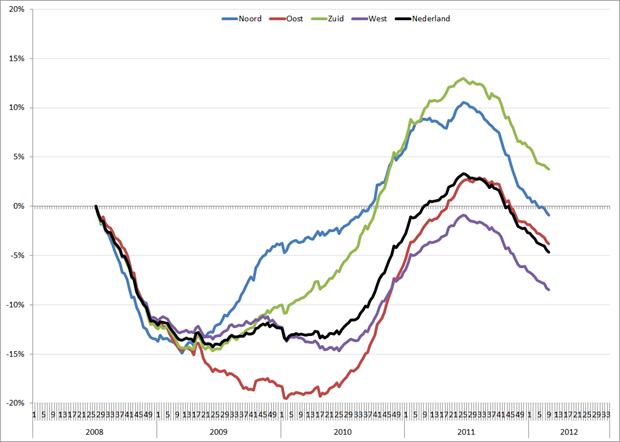 Gemiddeld (52-weeks) vacaturevolume, 2008 – heden. Op de cijfers over 2008 is een correctiefactor van 11,6% toegepast. Bron: Jobfeed