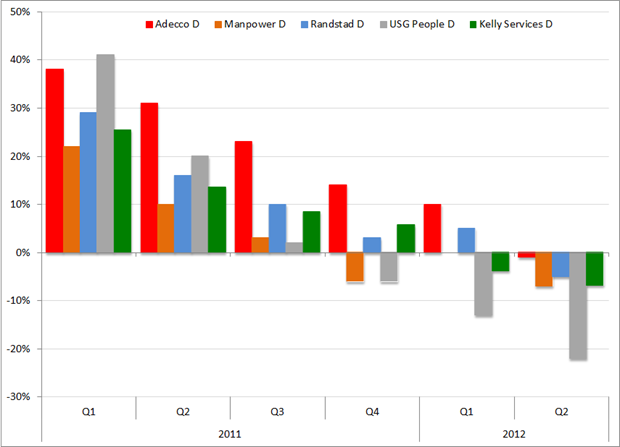 Omzetontwikkeling (%verandering t.o.v. hetzelfde kwartaal een jaar eerder), Q1 2011 – Q2 2012