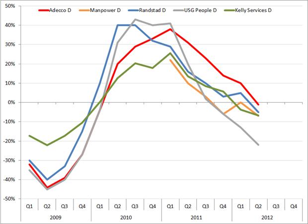 Omzetontwikkeling (%verandering t.o.v. hetzelfde kwartaal een jaar eerder), Q1 2009 – Q2 2012