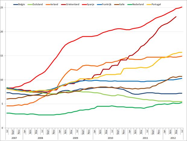 Werkloosheid geselecteerde Eurolanden (januari 2007 – juli 2012). Bron: Eurostat