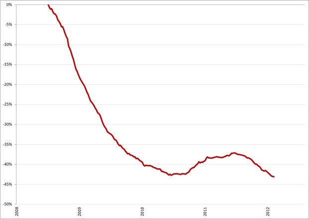 Verandering (in %) van het vacaturevolume beroepsgroep Administratie en klantenservice, 2008 – heden