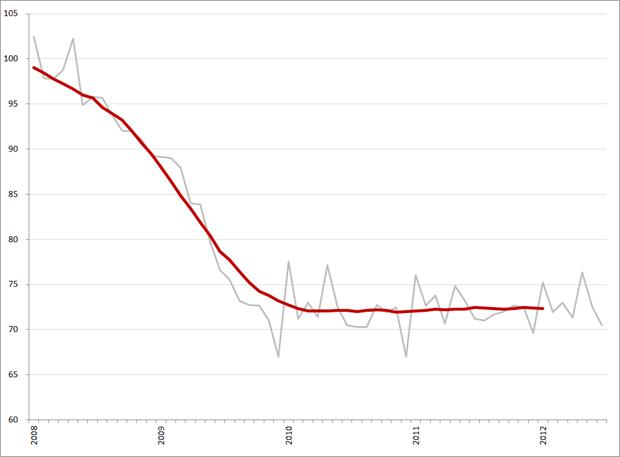 Trendlijn index uitzenduren voor sector Administratie op basis van ABU, periode 2008 – 2012 (2006 = 100)
