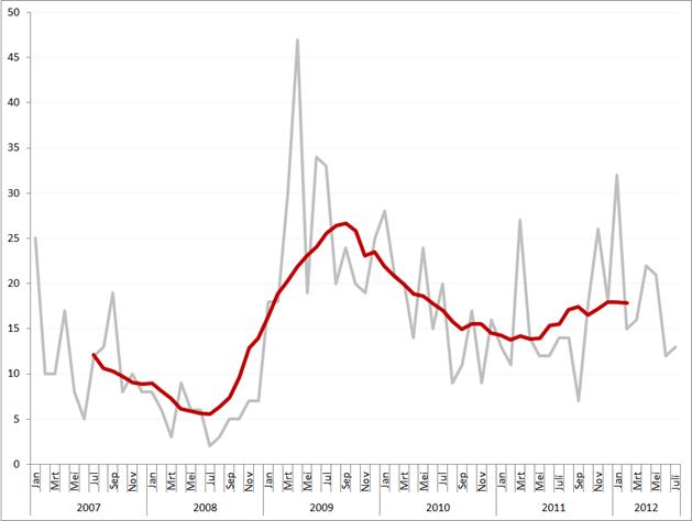 Aantal faillissementen per maand en obv. voortschrijdend gemiddeld maandvolume, januari 2007 – juli 2012