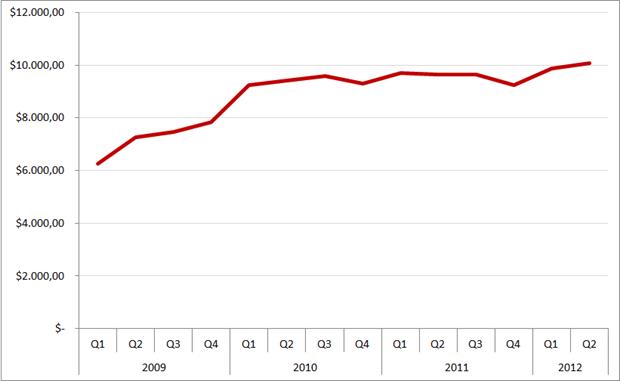 LinkedIn: omzet per klant per kwartaal, Q1 2009 – Q2 2012. Bron: LinkedIn