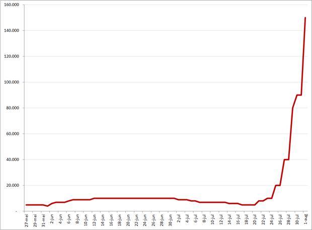 Monthly active users (MAU) van Silp, 27 mei 2012 – 1 augustus 2012