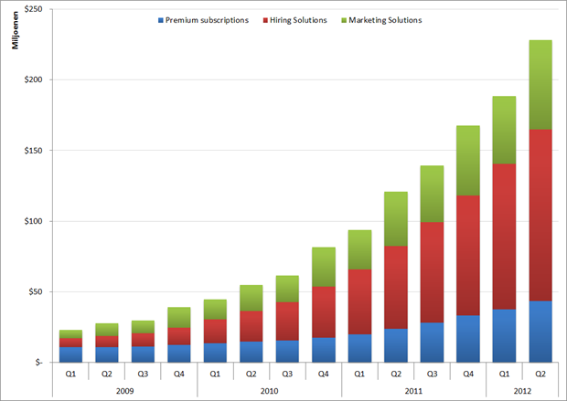 LinkedIn: Omzet per productgroep per kwartaal, Q1 2009 – Q2 2012