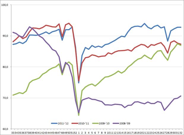 Amerikaanse uitzendindex, week 33, 2008 – week 32, 2012. Bron: ASA