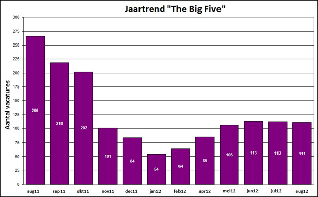 Jaartrend The Big Five