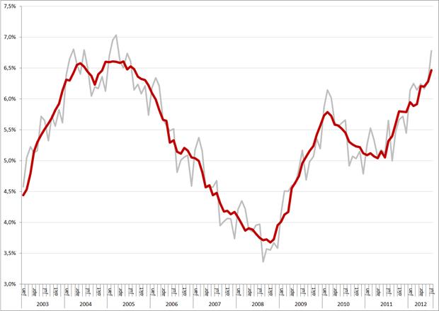 Niet-gecorrigeerde (grijs) en gecorrigeerde werkloosheidspercentages, januari 2003 – juli 2012. Bron: CBS