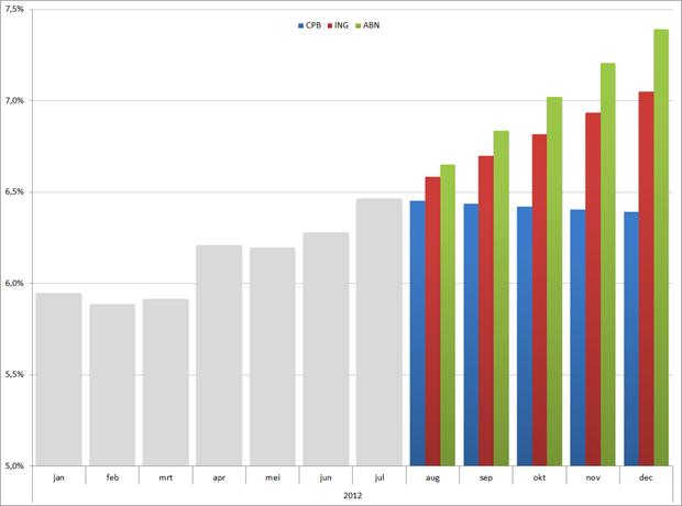 Scenario's voor ontwikkeling werkloosheid in 2012, gebaseerd op voorspellingen van het CPB, ABN AMRO en ING