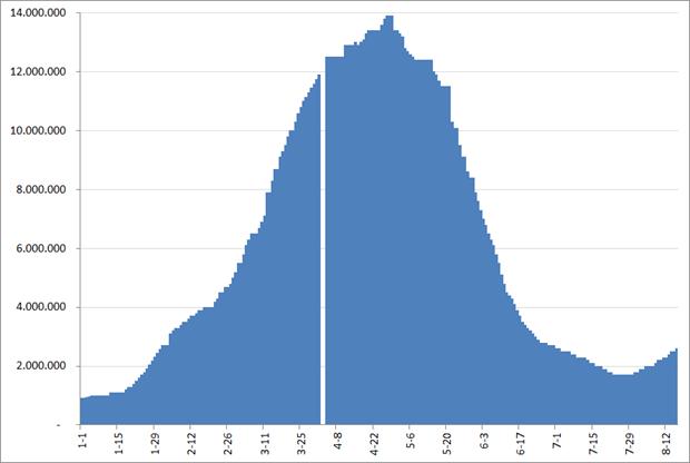 Monthly active users (MAU) BranchOut, 1 januari 2012 – 16 augustus 2012. Bron: Facebook, AppData