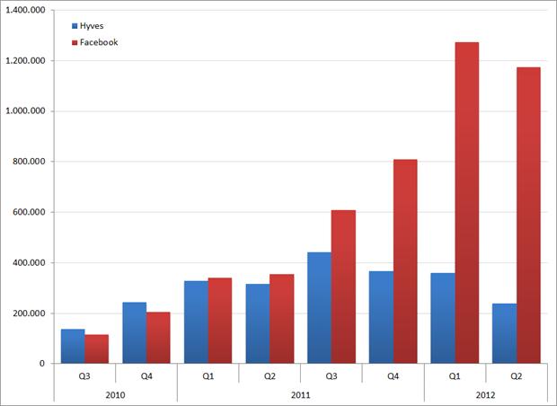 Aantal social media vermeldingen per kwartaal, Q3 2010 – Q2 2012. Bron: Coosto