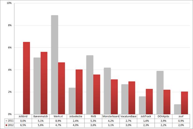 Marktaandeel top 10 vacaturesites; 2011 – 2012 (week 31 – 33). Bron: Jobfeed