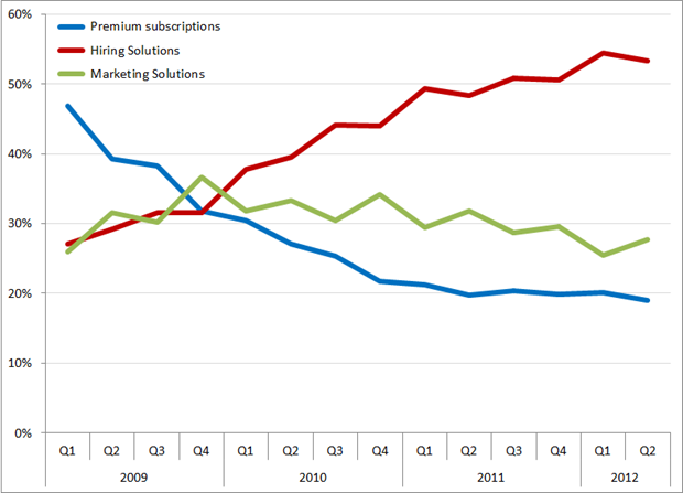 %bijdrage aan de omzet per segment, Q1 2009 – Q2 2012. Bron: LinkedIn