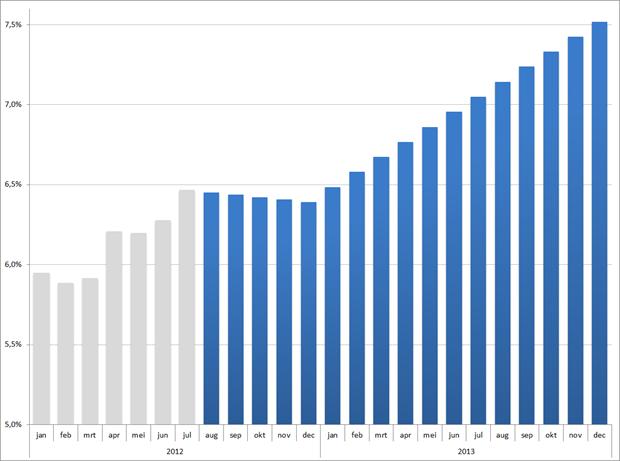 Ontwikkeling werkloosheid in 2012 en 2013 op basis van ramingen CPB. Bron: CBS, CPB