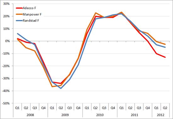 Omzetontwikkeling (in %) in Frankrijk van Adecco, Manpower en Randstad, Q1 2008 – Q2 2012