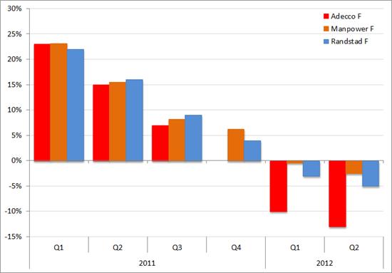 Omzetontwikkeling (in %) in Frankrijk van Adecco, Manpower en Randstad, Q1 2011 – Q2 2012