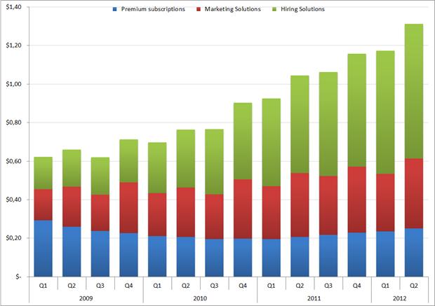 Omzet per 'member', Q1 2009 – Q2 2012. Bron: LinkedIn