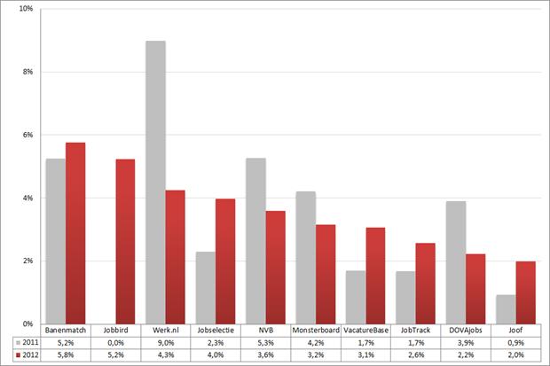 Marktaandeel top 10 vacaturesites; 2011 – 2012 (week 32 – 34). Bron: Jobfeed