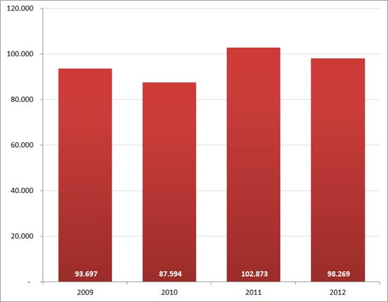 Aantal nieuwe vacatures in augustus, 2009 – 2012. Bron : Jobfeed.