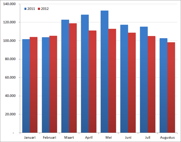 Aantal nieuwe vacatures per maand in de eerste acht maanden, 2011 en 2012. Bron : Jobfeed.
