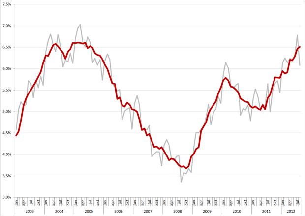Niet-gecorrigeerde (grijs) en gecorrigeerde werkloosheidspercentages, januari 2003 – augustus 2012. Bron: CBS