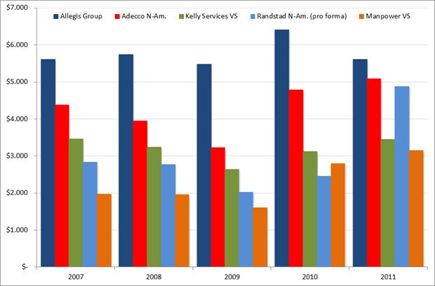 Jaaromzet grote uitzenders, 2007 – 2011