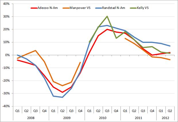 Groei (in%) per kwartaal, Q1 2008 – Q2 2012