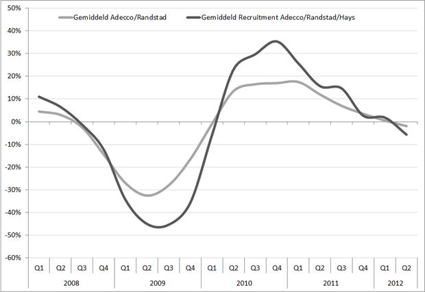 Omzetgroei (in %) voor recruitmentfees en uitzenden, Q1, 2008 – Q2 2012
