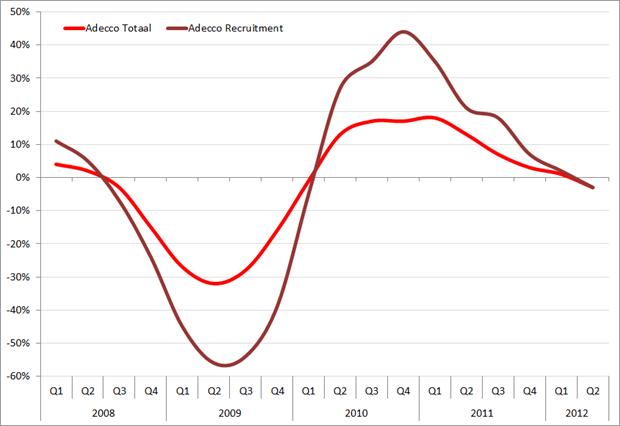 Adecco: omzetgroei (in %) voor recruitmentfees en uitzenden, Q1, 2008 – Q2 2012