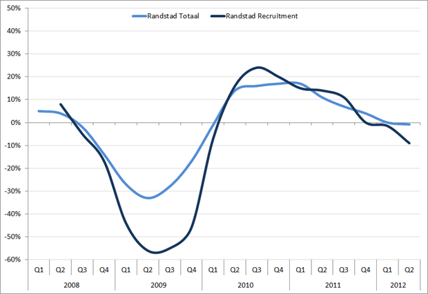 Randstad: omzetgroei (in %) voor recruitmentfees en uitzenden, Q1, 2008 – Q2 2012