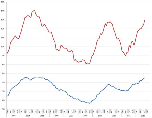 Werkloosheid (blauw), in %) en jeugdwerkloosheid (rood), seizoensgecorrigeerd, jan 2003 – aug 2012. Bron: CBS