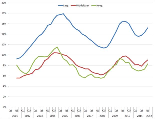 Jeugdwerkloosheid per opleidingsniveau, seizoensgecorrigeerd, Q1 2001 – Q2 2012, voortschrijdende jaargemiddeldes. Bron: CBS