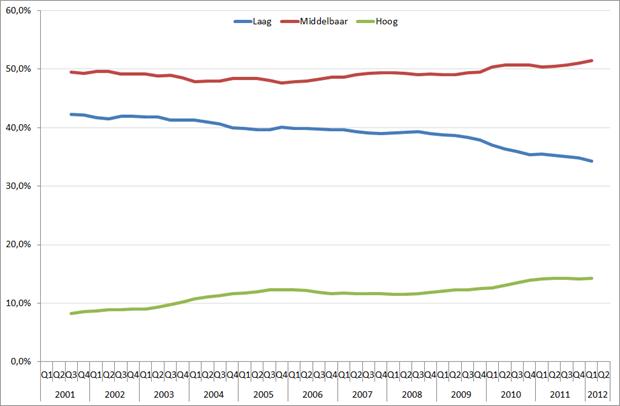 Omvang beroepsbevolking (15 – 25 jaar) per opleidingsniveau (in %), seizoensgecorrigeerd, Q1 2001 – Q2 2012, voortschrijdende jaargemiddeldes. Bron: CBS