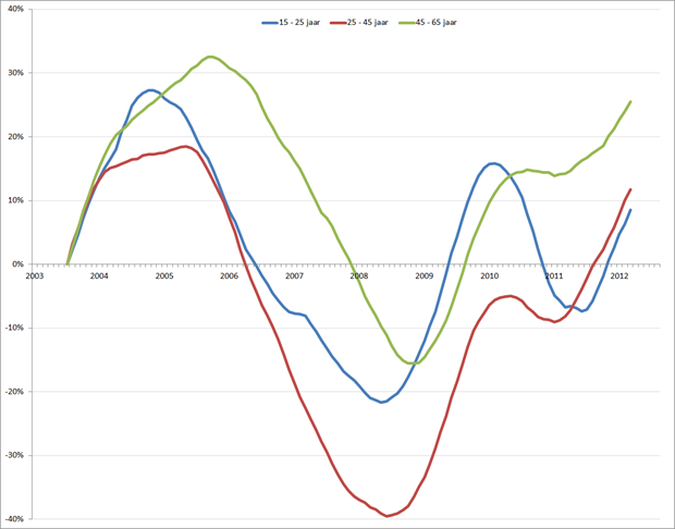 Verandering werkloosheid (in %) per leeftijdsgroep (2003 = 0%), jan 2003 – aug 2012, voortschrijdend 12-maands gemiddelde. Bron: CBS