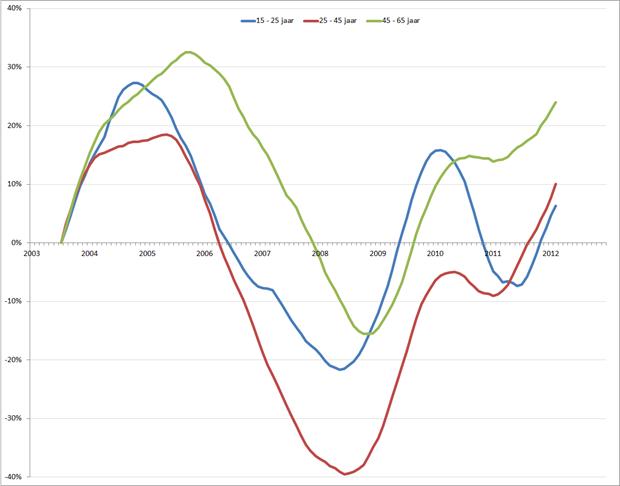 Verandering van werkloosheid (voortschrijdend 12-maands gemiddelde), januari 2003 – juli 2012. Bron: CBS